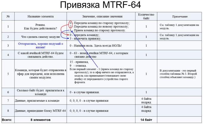 Binding MTRF01